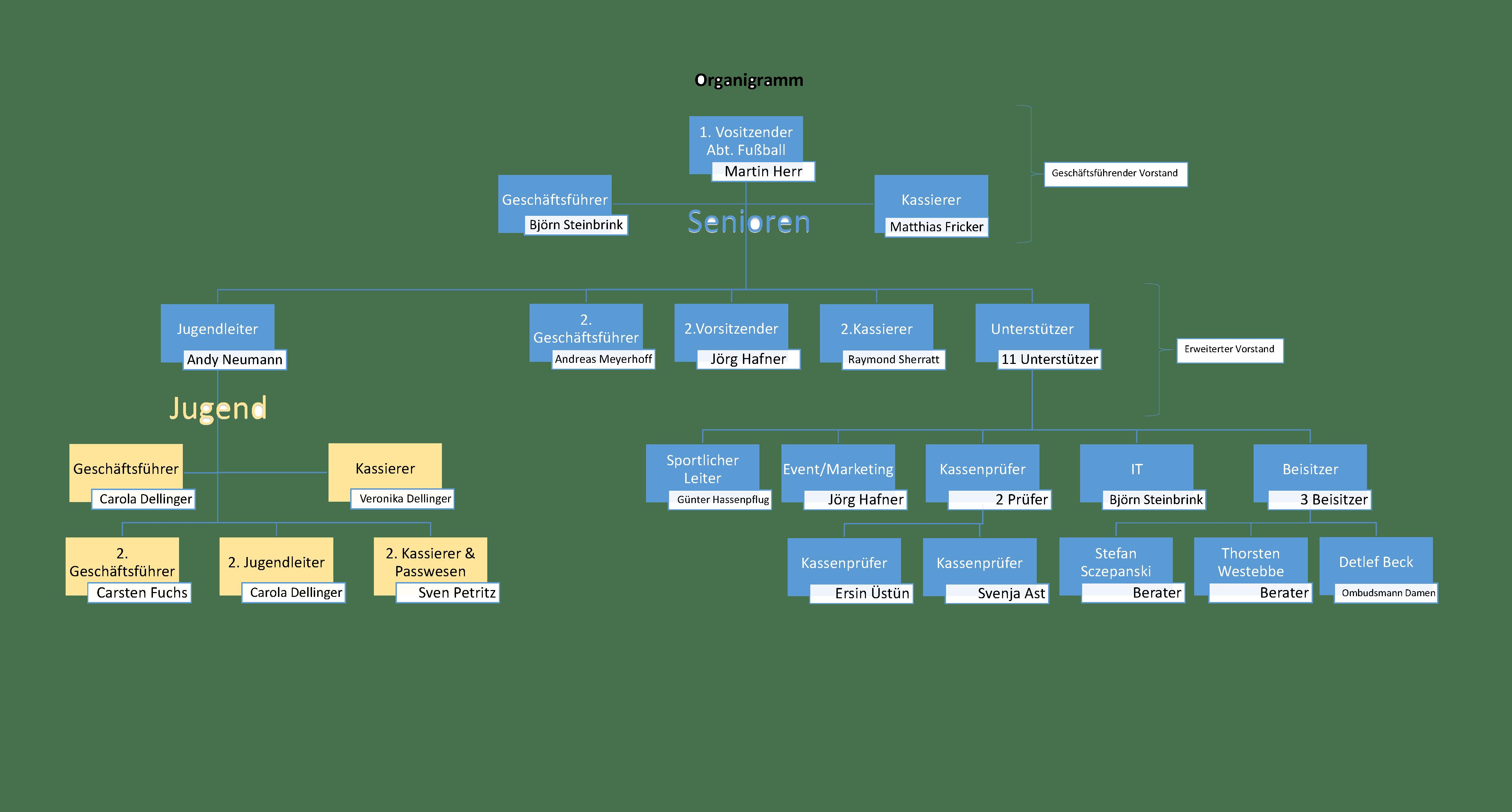Organigramm_VfK